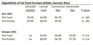 digestibility-food-formats