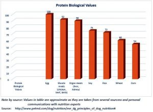 protein-biological-value-chart-for-animals